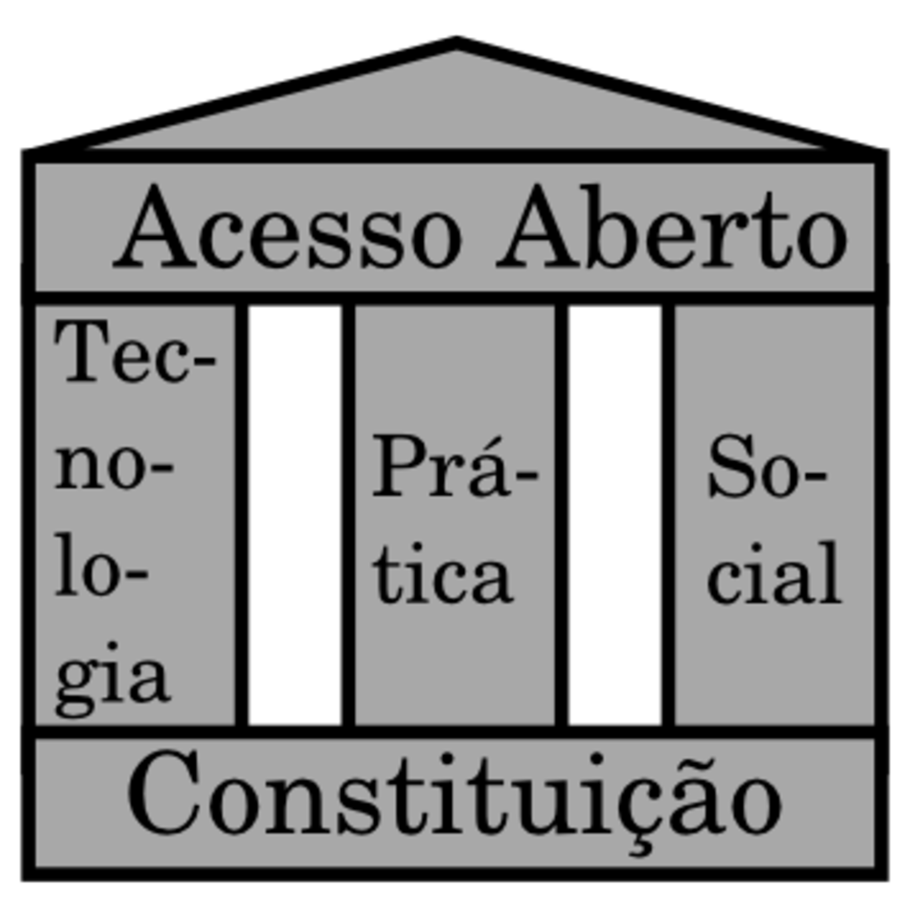 Ilustração dos pilares da Ciência Aberta: constituição, tecnologia, treinamento e comunidade.