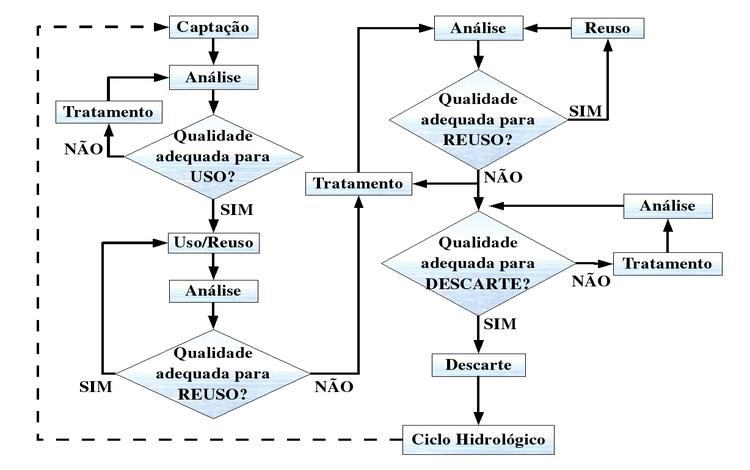 ciclo_uso_agua